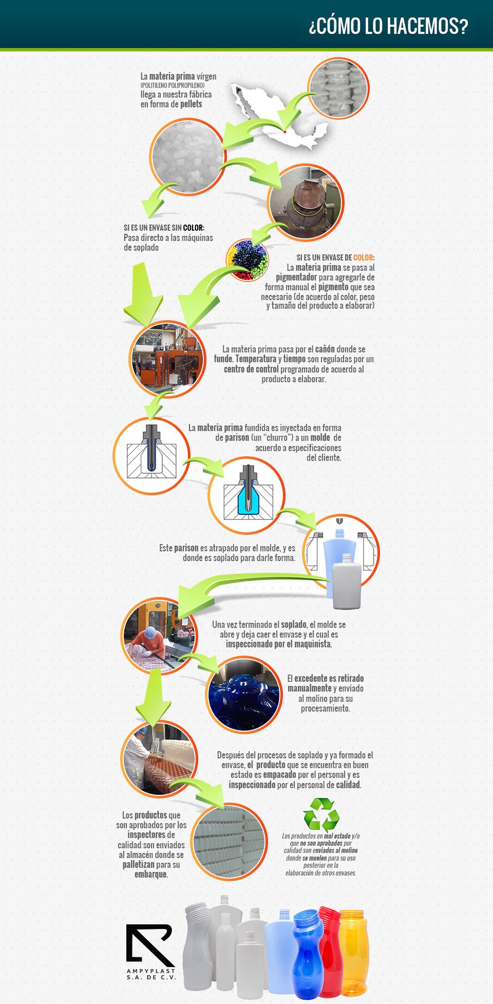 Proceso de fabricación de botellas de palstico